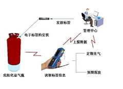 乐天堂国际化煤气压力站监控系统方案