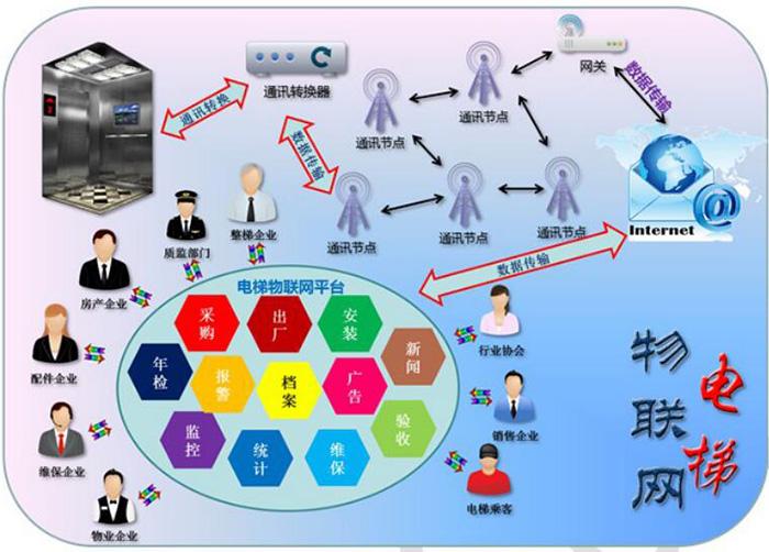 电梯物联网-2